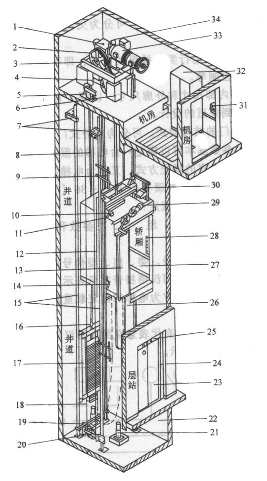 曳引电梯结构示意